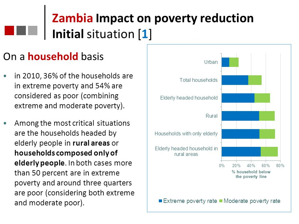 Zambia Impact on poverty reduction Initial situation [1]